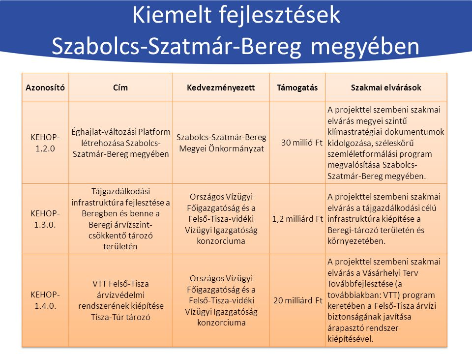 Kiemelt fejlesztések Szabolcs-Szatmár-Bereg megyében