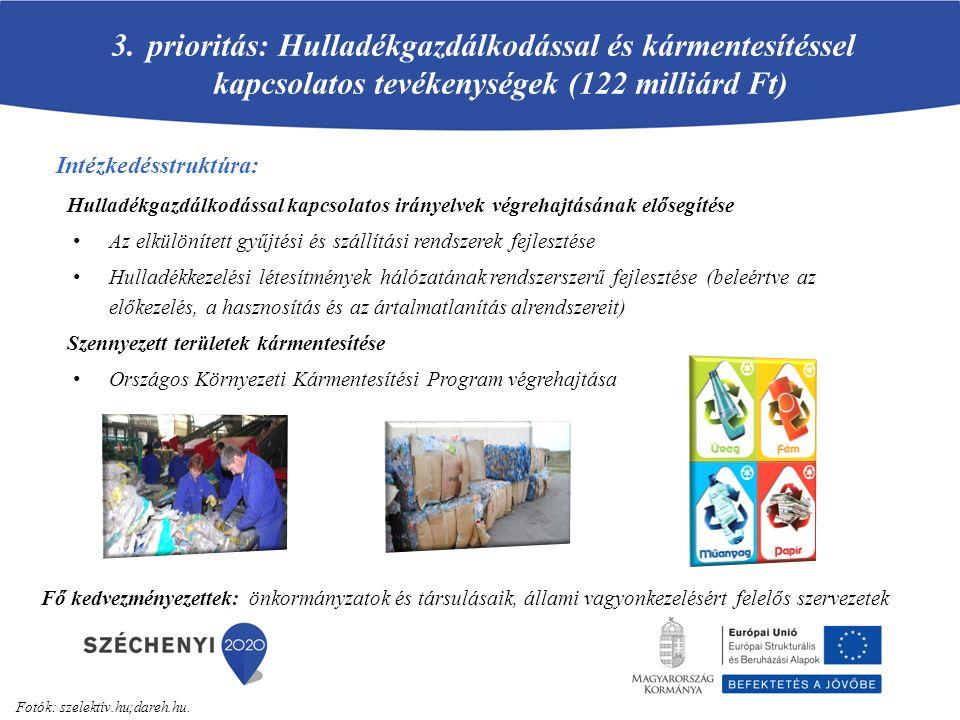 prioritás: Hulladékgazdálkodással és kármentesítéssel kapcsolatos tevékenységek (122 milliárd Ft)