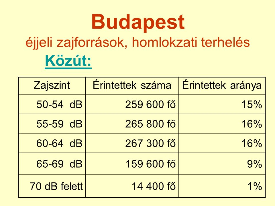 Budapest éjjeli zajforrások, homlokzati terhelés