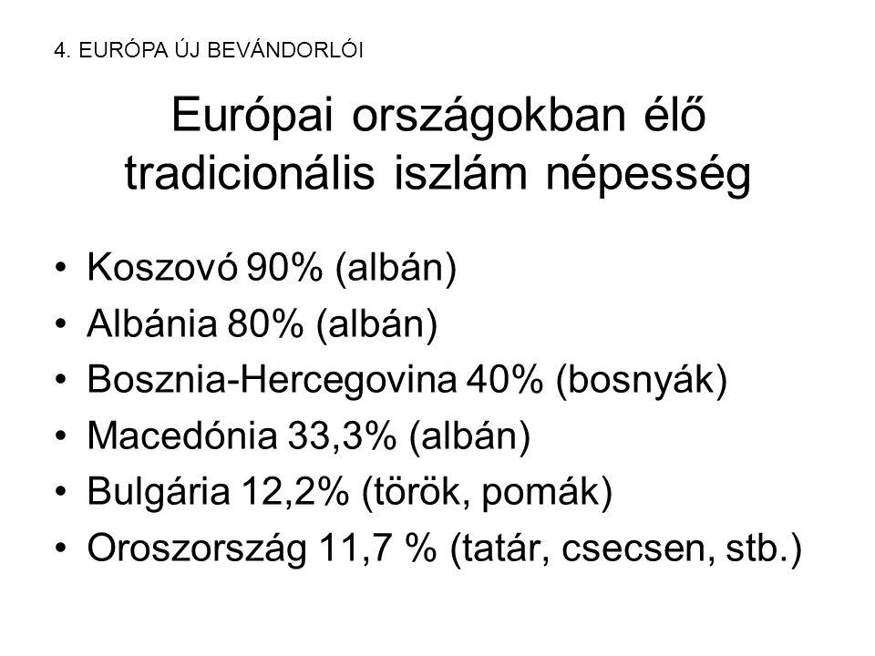 Európai országokban élő tradicionális iszlám népesség