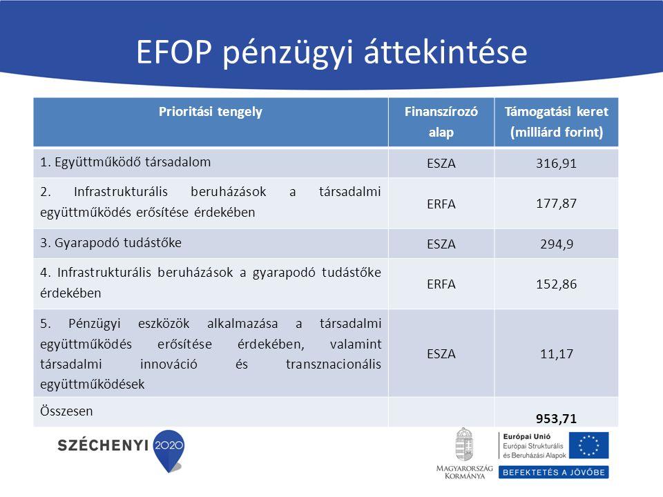 EFOP pénzügyi áttekintése