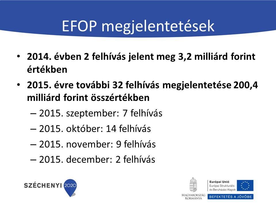 EFOP megjelentetések 2014. évben 2 felhívás jelent meg 3,2 milliárd forint értékben.