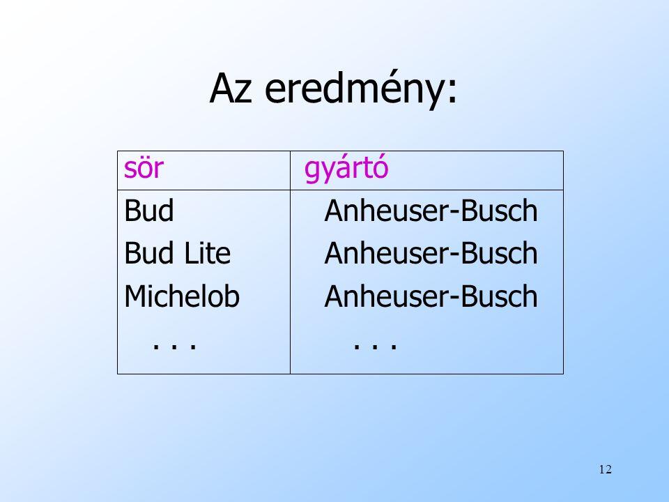 Az eredmény: sör gyártó Bud Anheuser-Busch Bud Lite Anheuser-Busch
