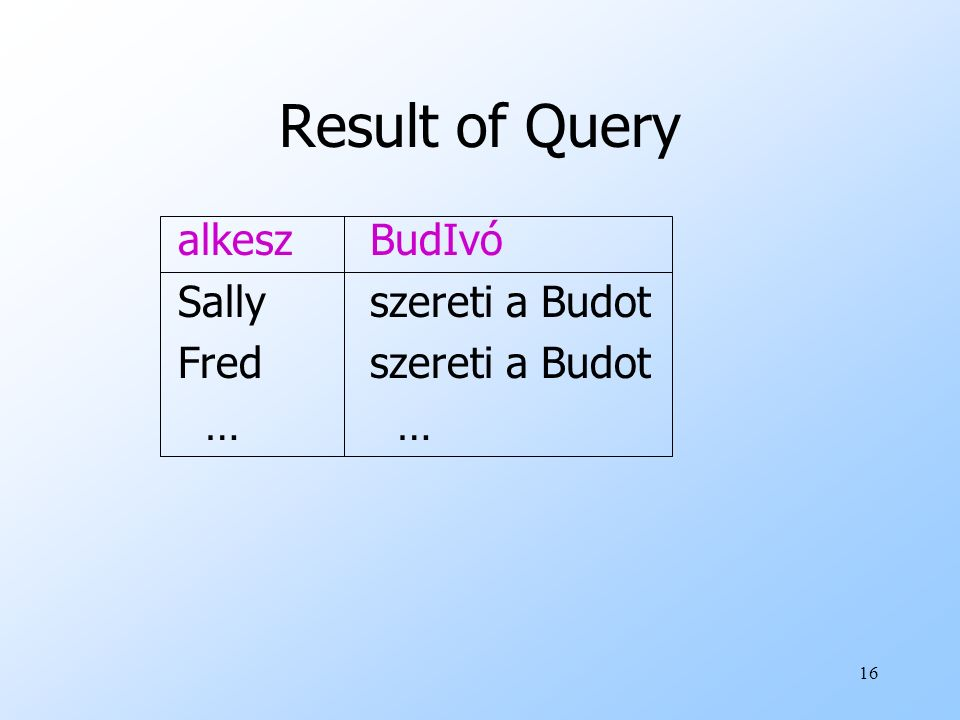 Result of Query alkesz BudIvó Sally szereti a Budot
