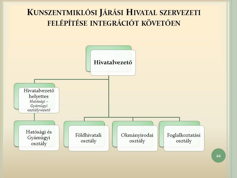 Kunszentmiklósi Járási Hivatal szervezeti felépítése integrációt követően