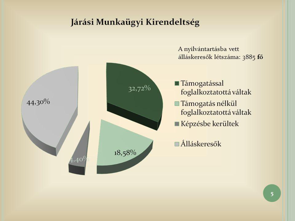A nyilvántartásba vett álláskeresők létszáma: 3885 fő