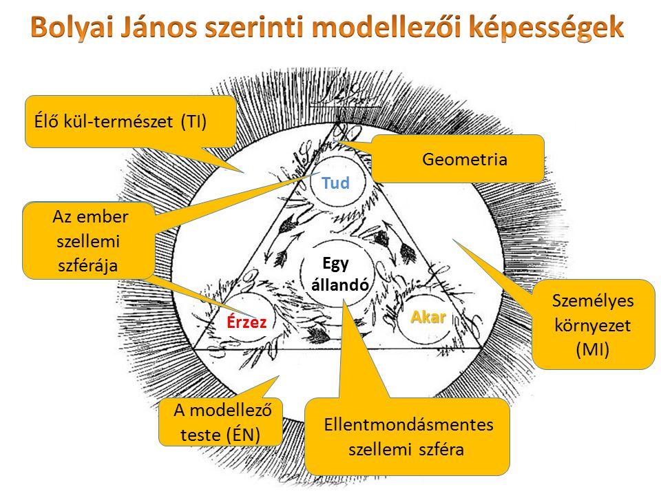 Bolyai János szerinti modellezői képességek