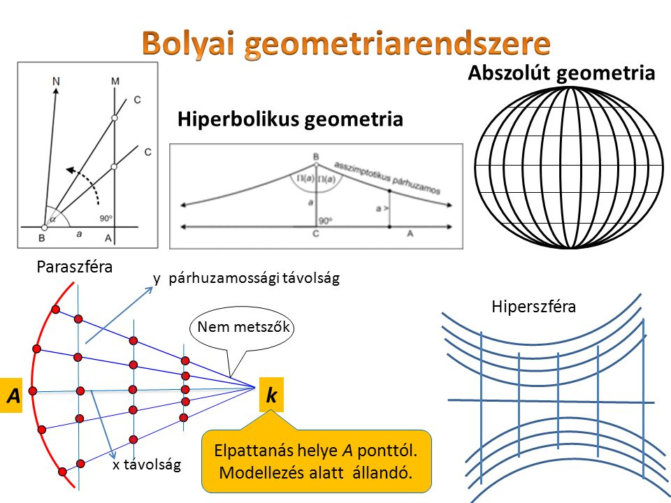 Bolyai geometriarendszere