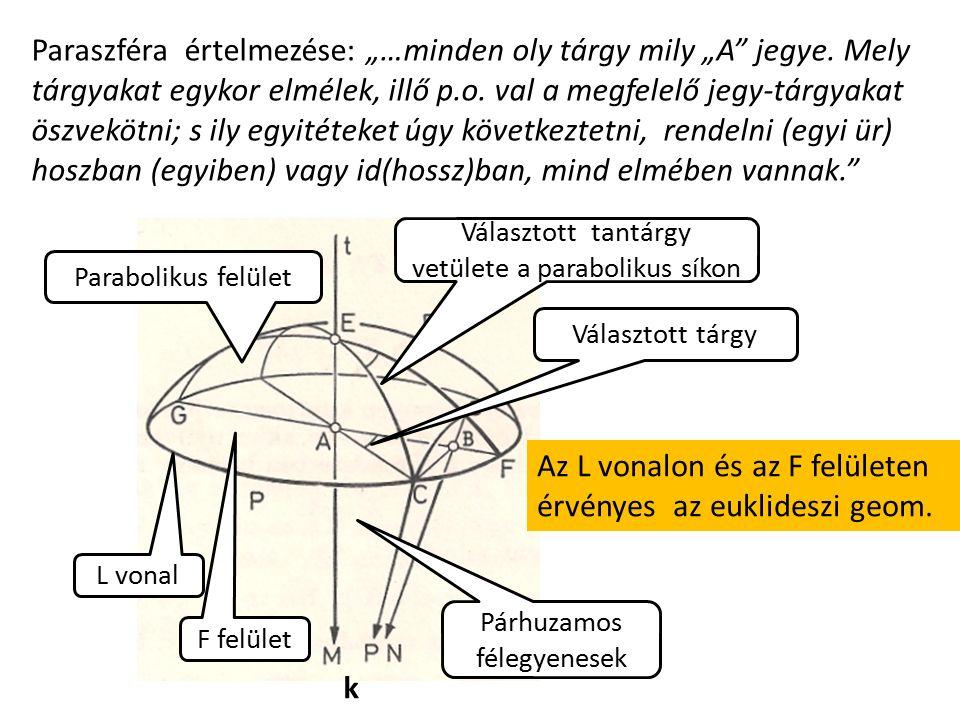 Választott tantárgy vetülete a parabolikus síkon