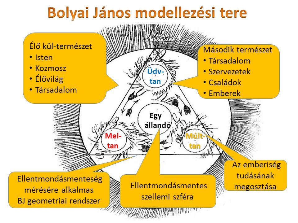 Bolyai János modellezési tere
