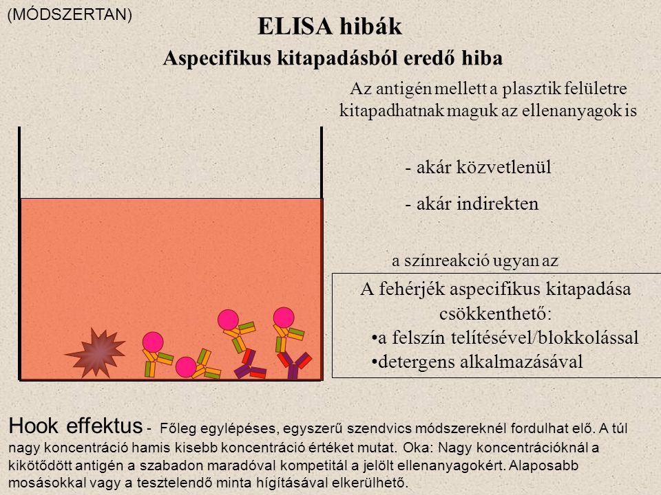 ELISA hibák Aspecifikus kitapadásból eredő hiba