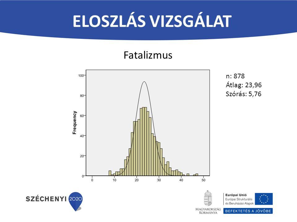 Eloszlás vizsgálat Fatalizmus n: 878 Átlag: 23,96 Szórás: 5,76