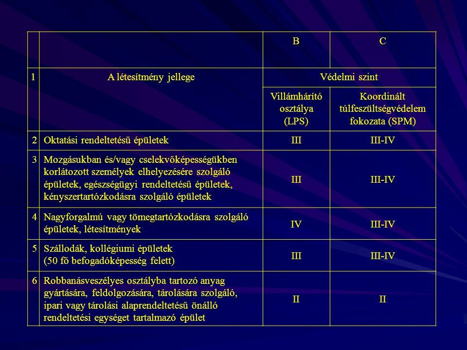Villámhárító osztálya (LPS)