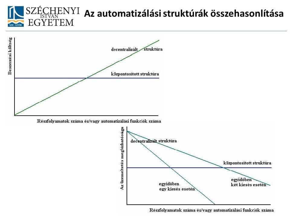 Az automatizálási struktúrák összehasonlítása
