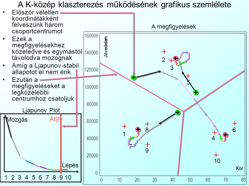 A K-közép klaszterezés működésének grafikus szemlélete