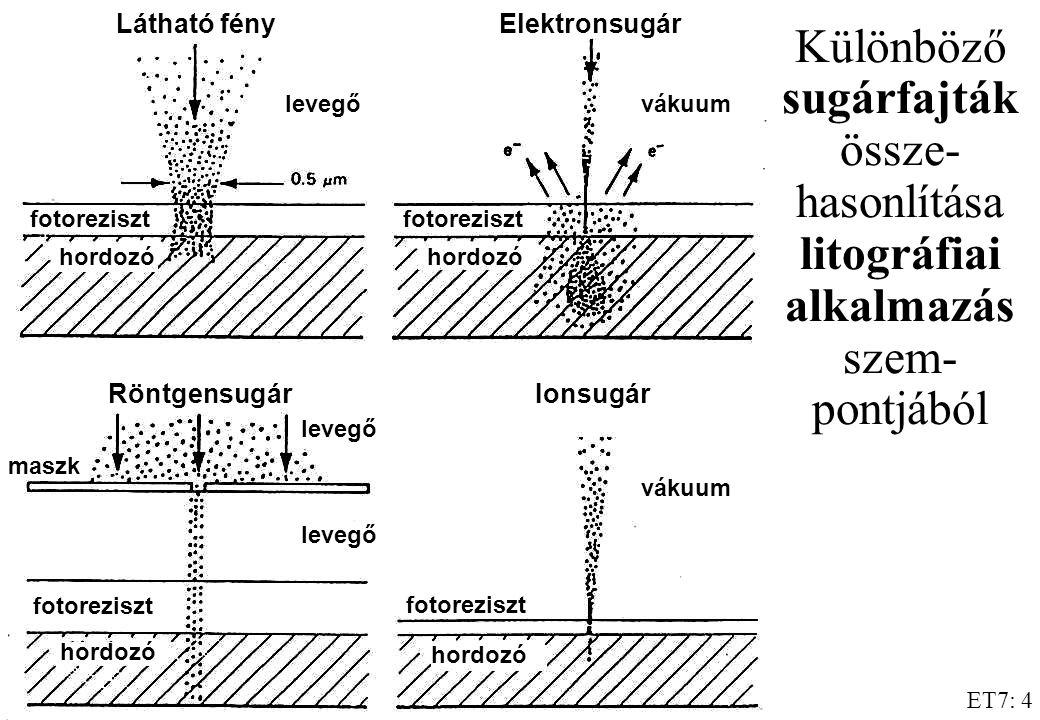 fotoreziszt vákuum. hordozó. levegő. maszk. Látható fény. Elektronsugár. Ionsugár. Röntgensugár.