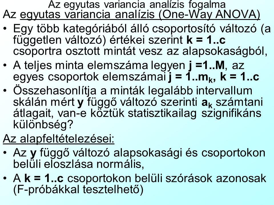 Az egyutas variancia analízis fogalma