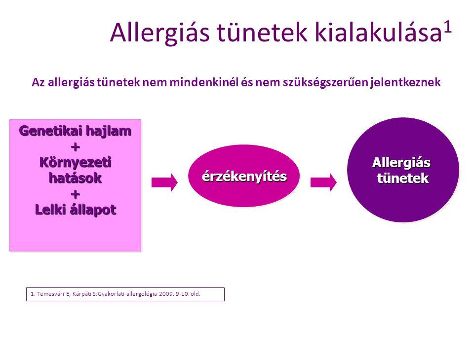 Allergiás tünetek kialakulása1
