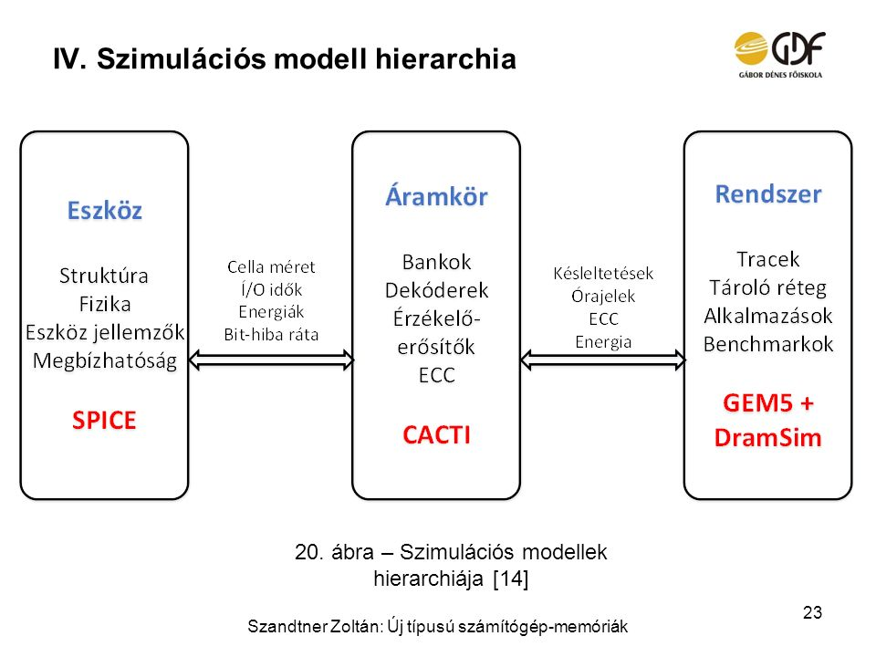 Szimulációs modell hierarchia