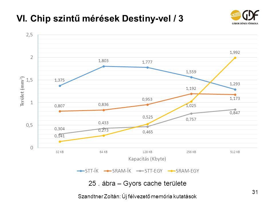 Chip szintű mérések Destiny-vel / 3