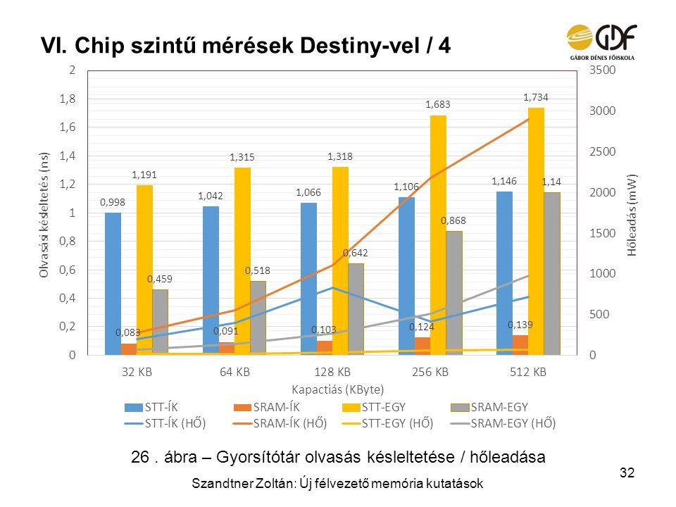 Chip szintű mérések Destiny-vel / 4