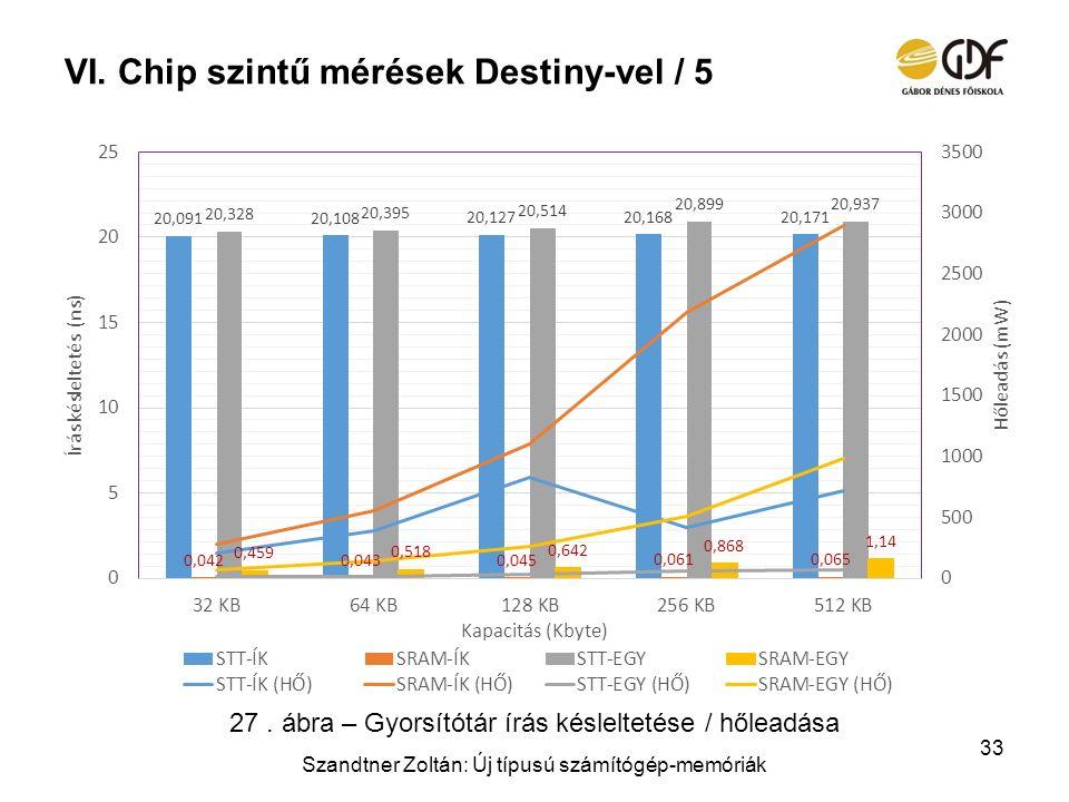 Chip szintű mérések Destiny-vel / 5