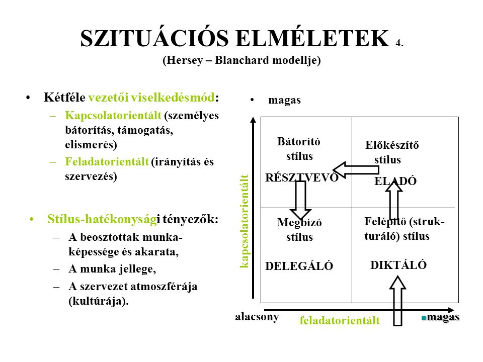 SZITUÁCIÓS ELMÉLETEK 4. (Hersey – Blanchard modellje)