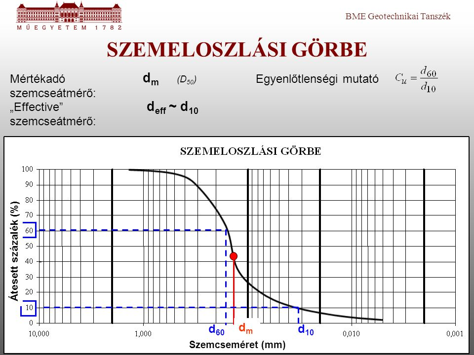 SZEMELOSZLÁSI GÖRBE dm (D50) deff ~ d10 Mértékadó szemcseátmérő: