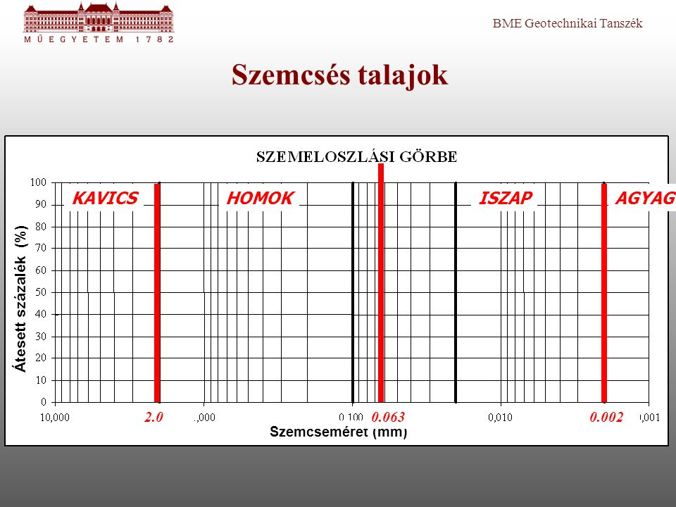 Szemcsés talajok KAVICS HOMOK ISZAP AGYAG Átesett százalék (%) 2.0