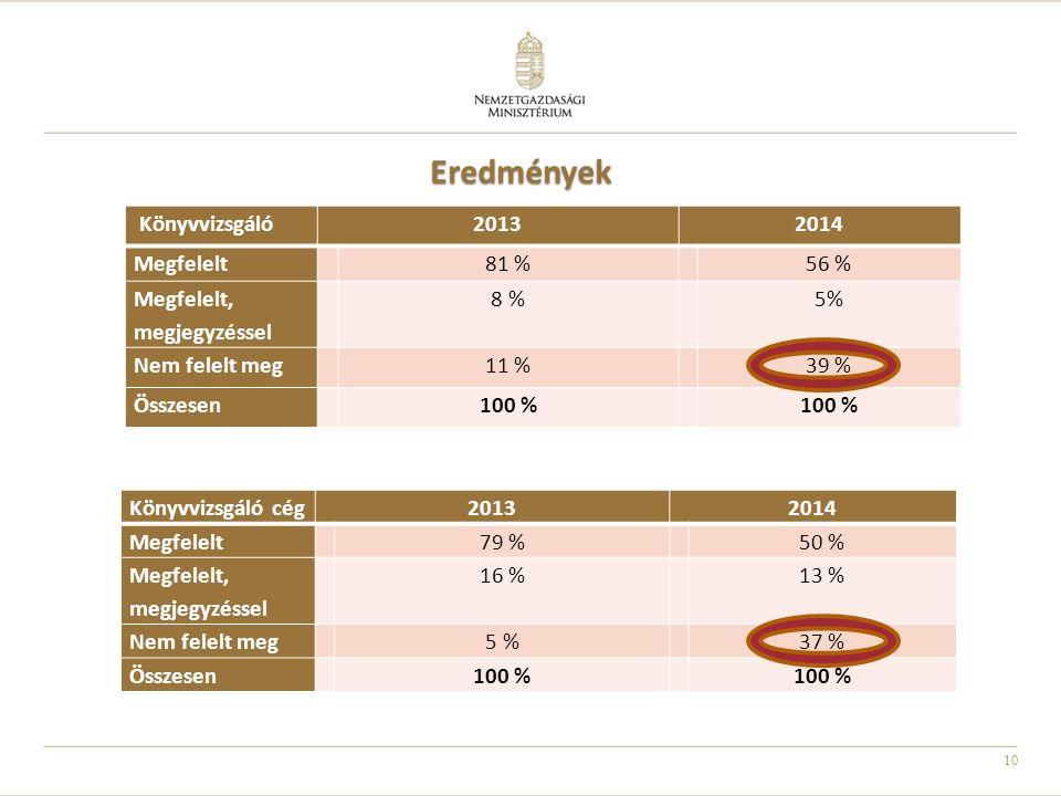 Eredmények Könyvvizsgáló 2013 2014 Megfelelt 81 % 56 %