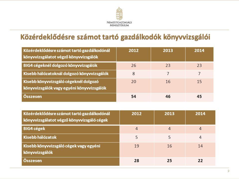 Közérdeklődésre számot tartó gazdálkodók könyvvizsgálói