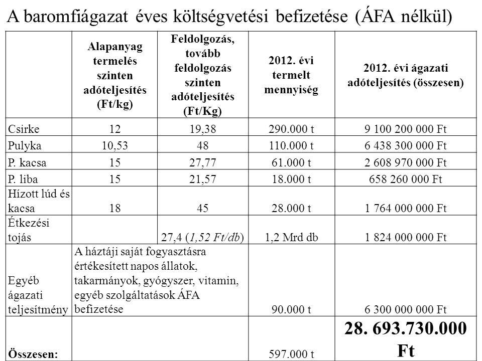 A baromfiágazat éves költségvetési befizetése (ÁFA nélkül)