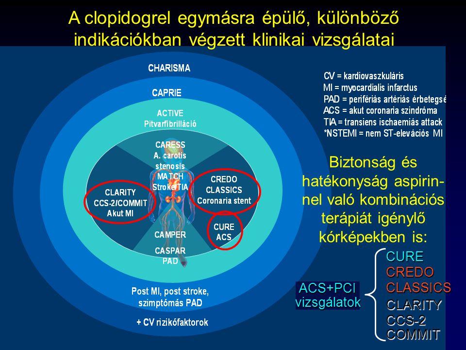 A clopidogrel egymásra épülő, különböző indikációkban végzett klinikai vizsgálatai
