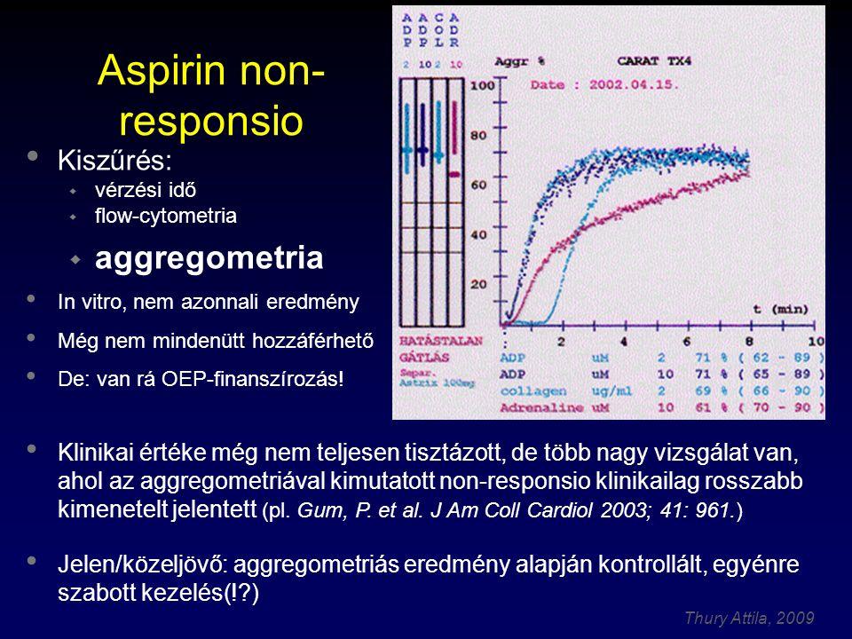 Aspirin non-responsio