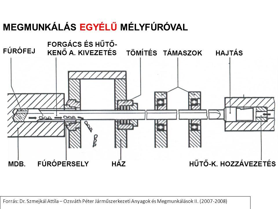 MEGMUNKÁLÁS EGYÉLŰ MÉLYFÚRÓVAL