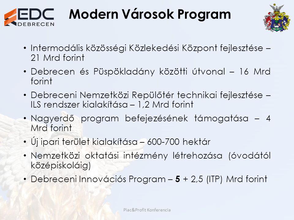 Modern Városok Program