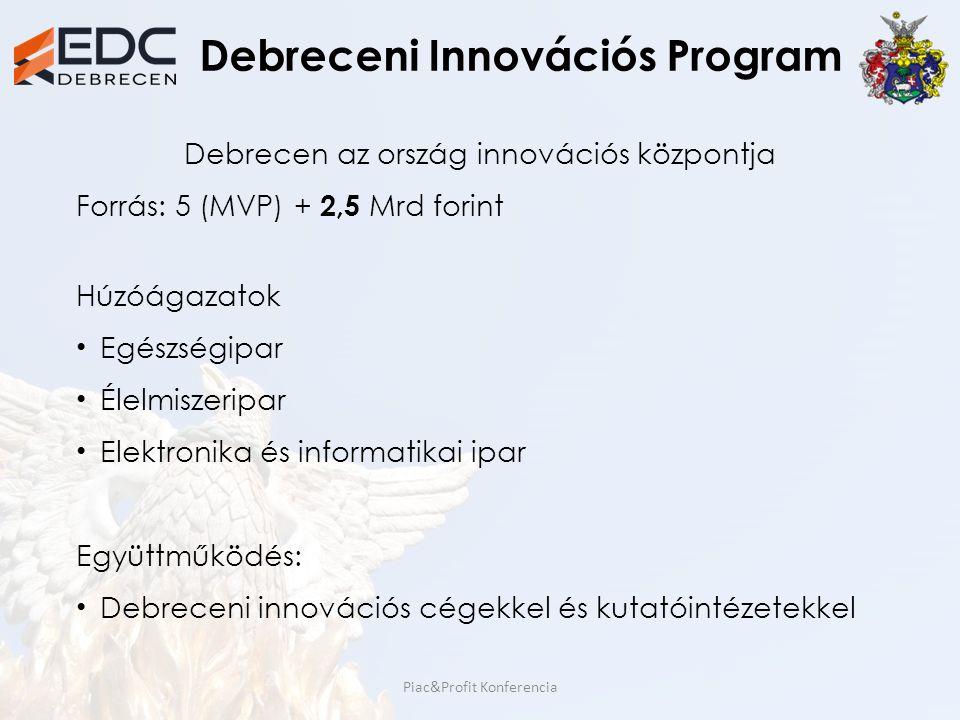 Debreceni Innovációs Program