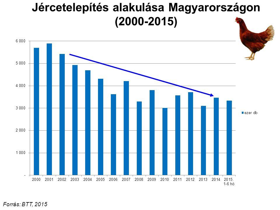 Jércetelepítés alakulása Magyarországon (2000-2015)
