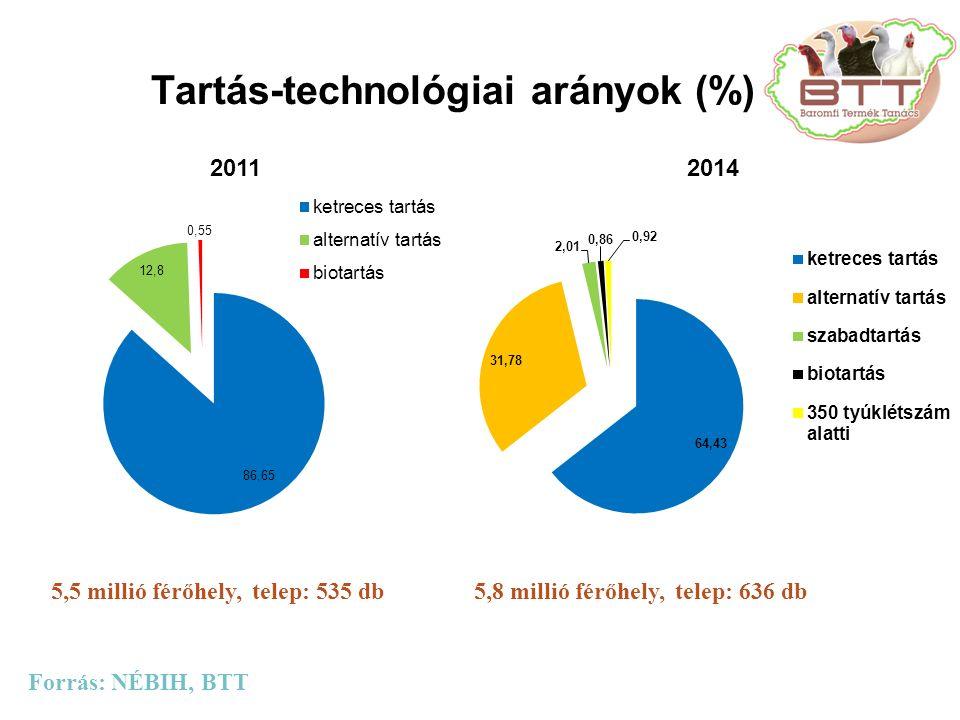 Tartás-technológiai arányok (%)