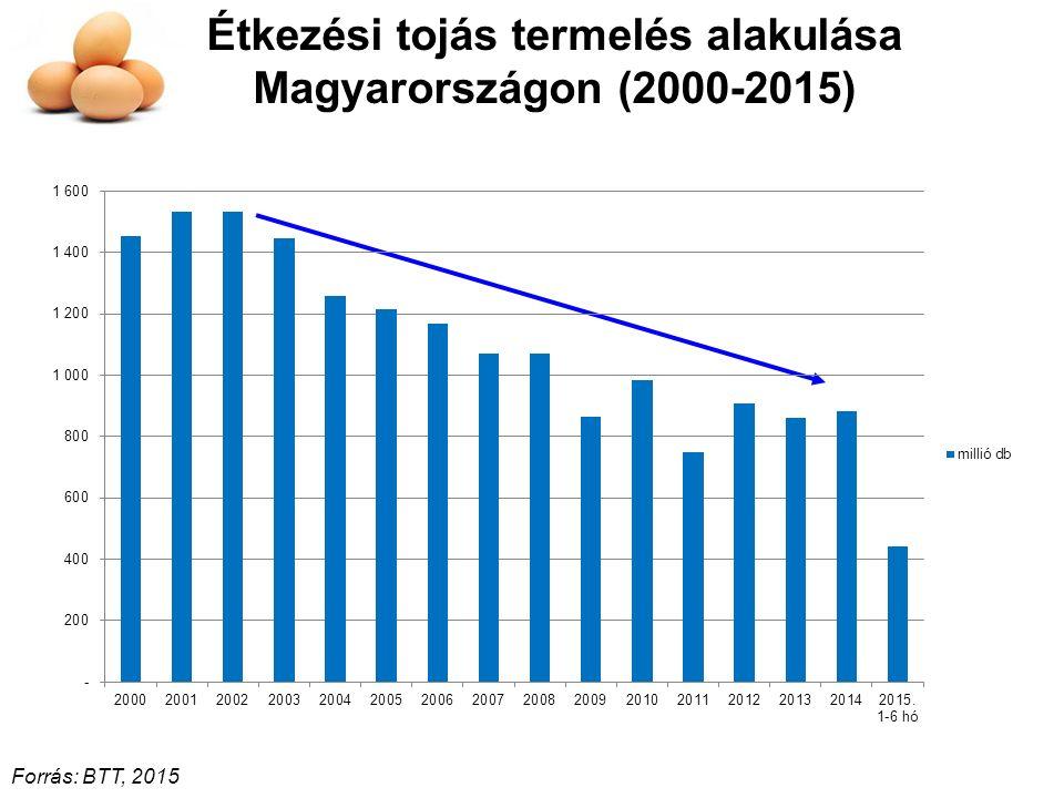 Étkezési tojás termelés alakulása Magyarországon (2000-2015)