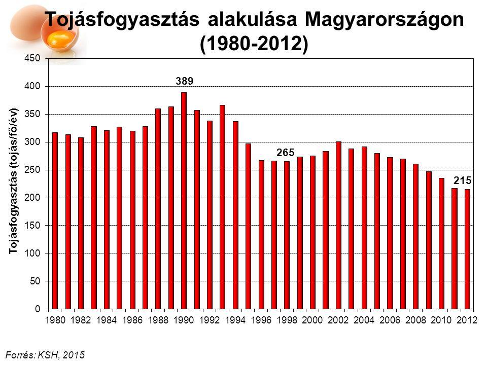 Tojásfogyasztás alakulása Magyarországon (1980-2012)
