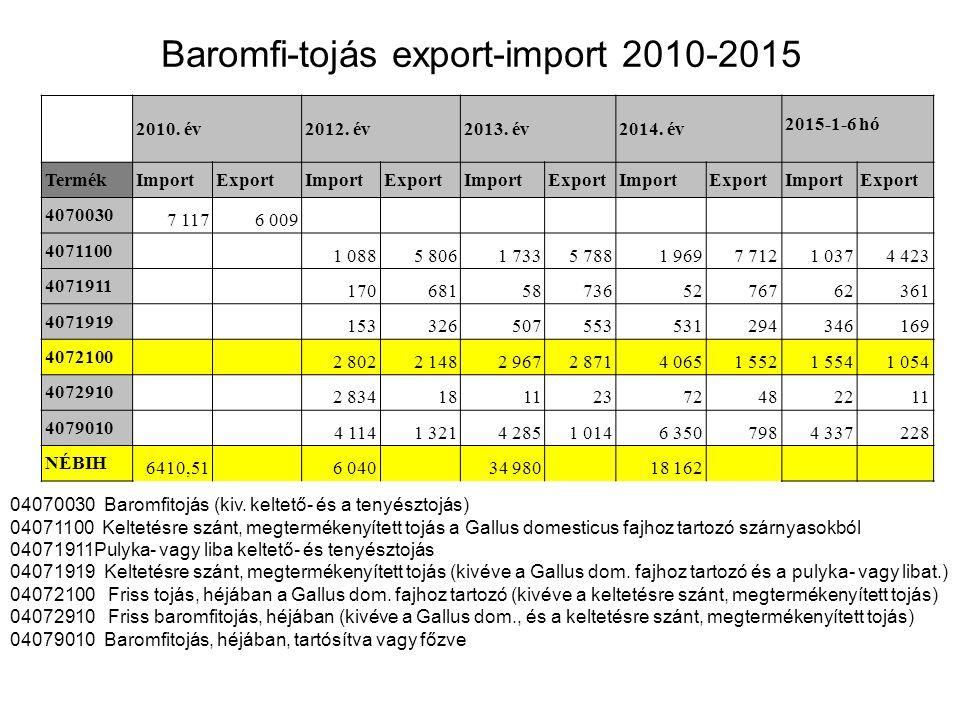 Baromfi-tojás export-import 2010-2015