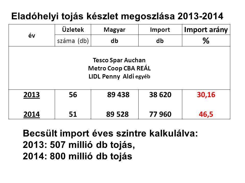 Eladóhelyi tojás készlet megoszlása 2013-2014 %