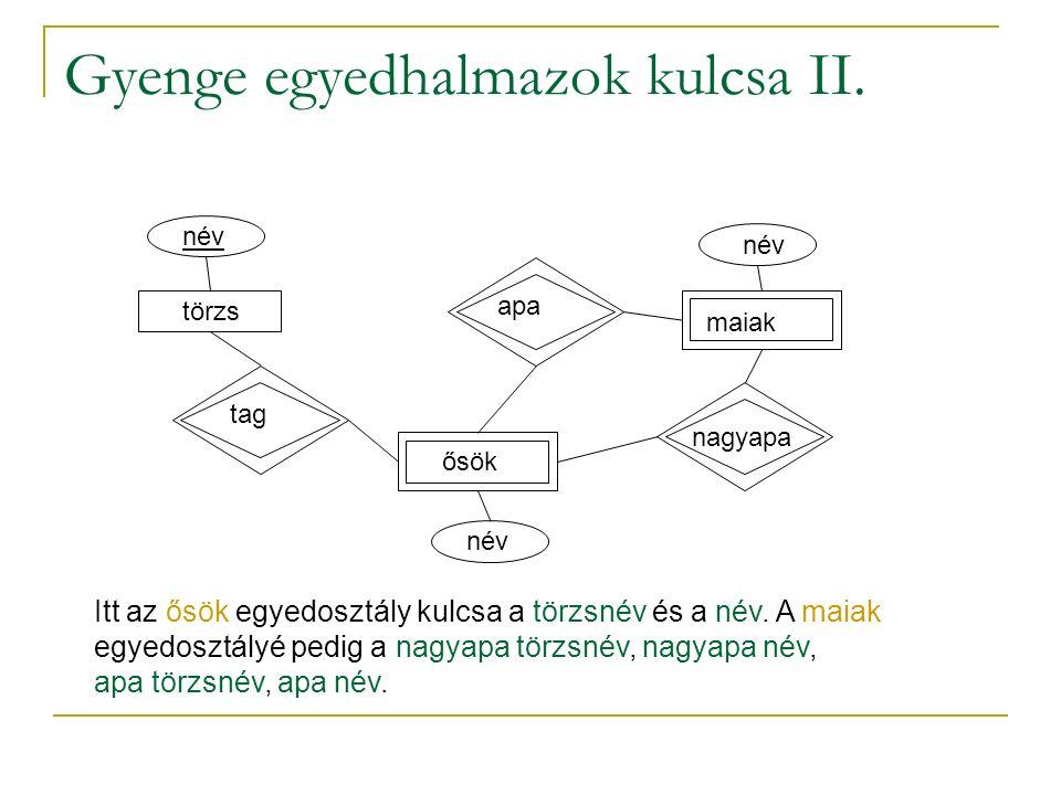 Gyenge egyedhalmazok kulcsa II.