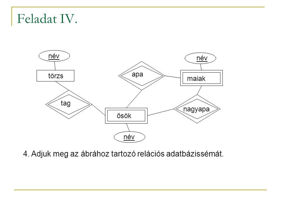 Feladat IV. 4. Adjuk meg az ábrához tartozó relációs adatbázissémát.