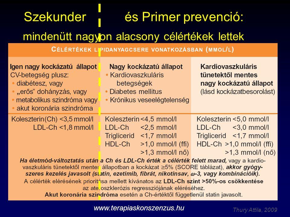 Szekunder és Primer prevenció: mindenütt nagyon alacsony célértékek lettek