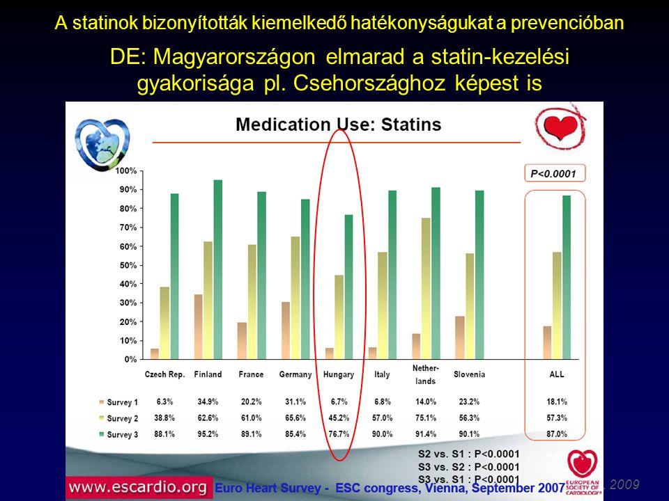 A statinok bizonyították kiemelkedő hatékonyságukat a prevencióban DE: Magyarországon elmarad a statin-kezelési gyakorisága pl.
