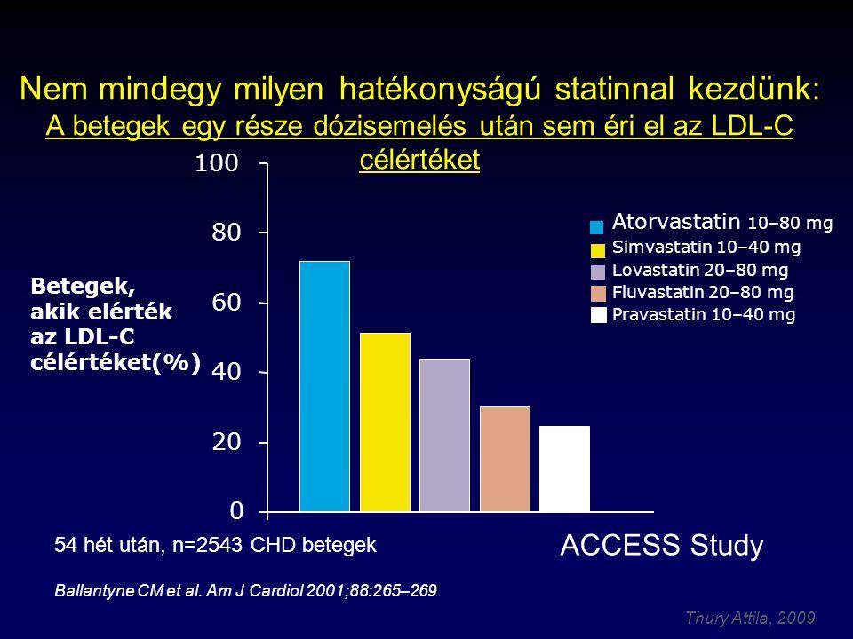 Nem mindegy milyen hatékonyságú statinnal kezdünk: A betegek egy része dózisemelés után sem éri el az LDL-C célértéket