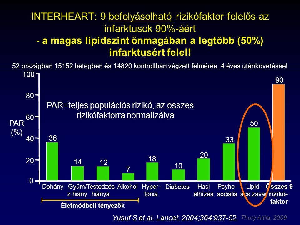 INTERHEART: 9 befolyásolható rizikófaktor felelős az infarktusok 90%-áért - a magas lipidszint önmagában a legtöbb (50%) infarktusért felel! 52 országban 15152 betegben és 14820 kontrollban végzett felmérés, 4 éves utánkövetéssel