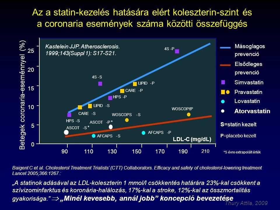 Az a statin-kezelés hatására elért koleszterin-szint és a coronaria események száma közötti összefüggés